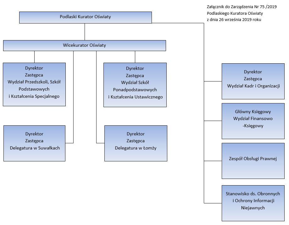 Struktura Organizacyjna Kuratorium Oświaty w Białymstoku