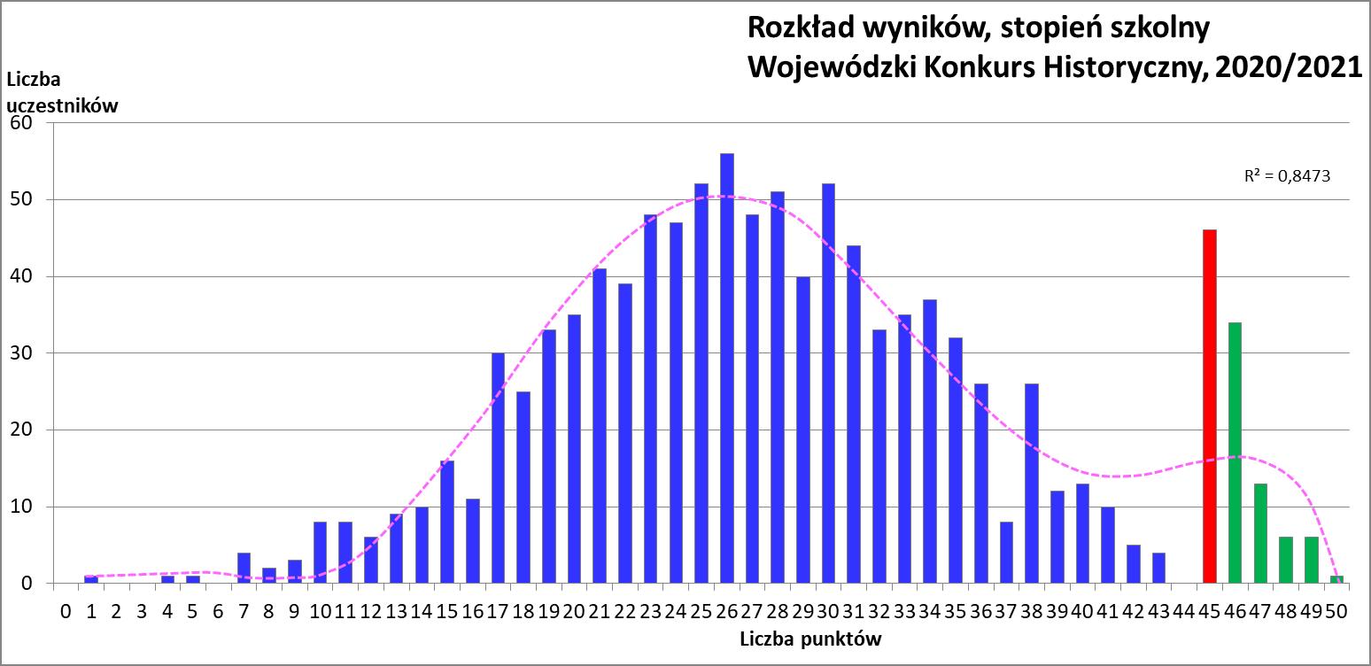 Wykres przedstawiający rozkład wyników, stopień szkolny Wojewódzki Konkurs Biologiczny, 2020/2021